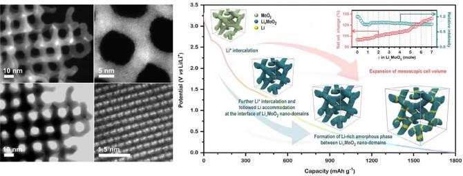 몰리브데늄 산화물로 이루어진 3차원 나노 구조 전극 소재의 전자현미경 사진 및 새로운 리튬 저장 거동에 관한 모식도 - 성균관대 제공